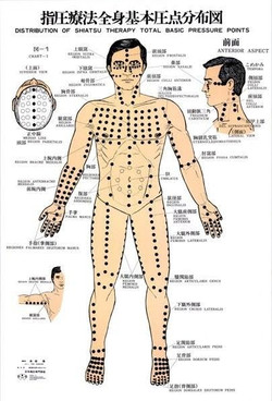 Charte des points de Namikoshi