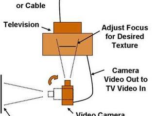 ITC Video Experiment