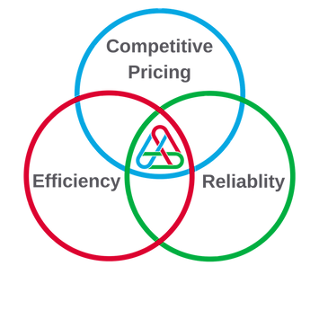 competitive pricing, efficiency, reliabilty,