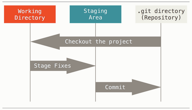 Speed up with Git