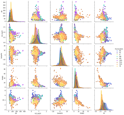 Practical Machine Learning Tutorial: Part.1 (Exploratory Data Analysis), Facies Example