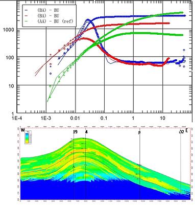 Reservoir simulation, modeling, rock typing