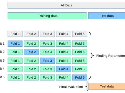 Practical Machine Learning Tutorial: Part.2 (Build Model & Validate),Facies Example