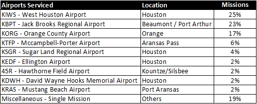 Hurricane Harvey Airlift Airports Served #gtujet