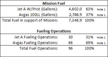 Hurricane Harvey Airlift Fuel #gtujet