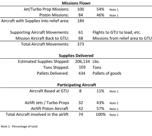 Hurricane Harvey Airlift Missions Flown #gtujet
