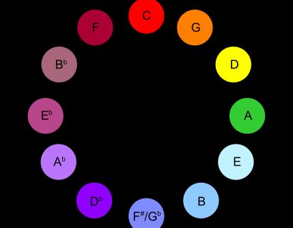 Colors, Keys, E-Motions