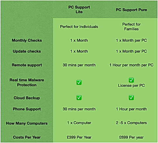 IT Support Care Packages Image.png