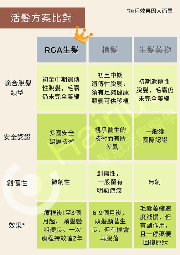 rga生髮價錢-rga毛囊幹細胞-脫髮醫生-rga頭髮-18.png