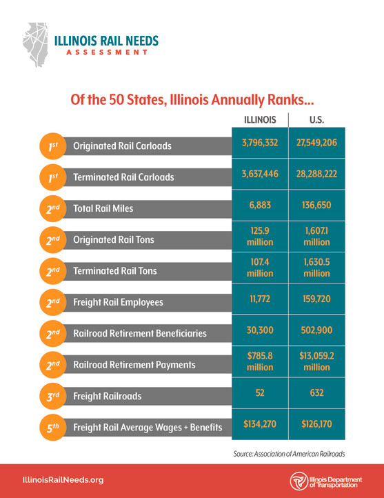 Off the 50 States, Illinois Annually Ranks