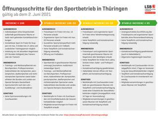 Öffnungsschritte für den Sportbetrieb in Thüringen.