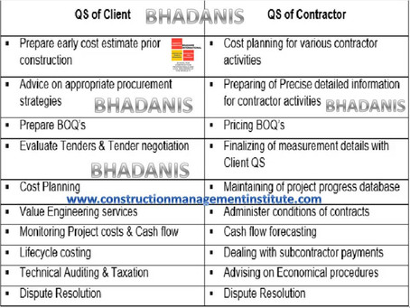 QUANTITY SURVEYING ROLE IN CLIENT AND IN CONTRACTOR SIDE SHORT SUMMARY IN TABLE FOR ALL