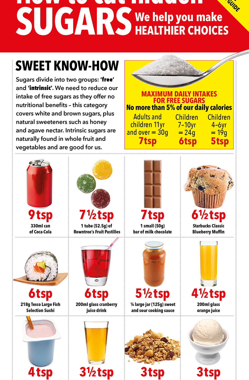 sugar guide HF