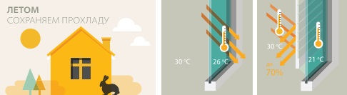 Тепловые потери дома летом