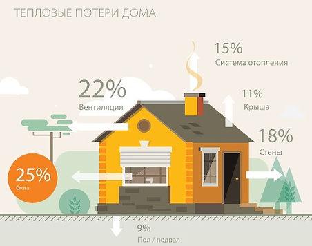 Тепловые потери дома