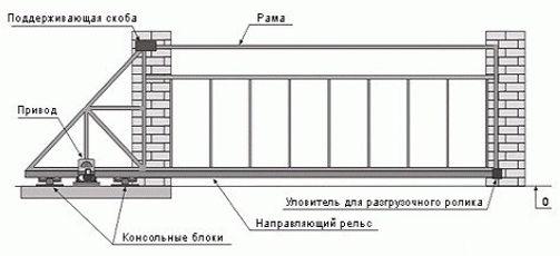 Схема откатных ворот в Астрахани