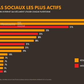 Médias Sociaux les plus Actifs :