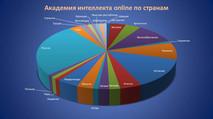 Академия интеллекта online