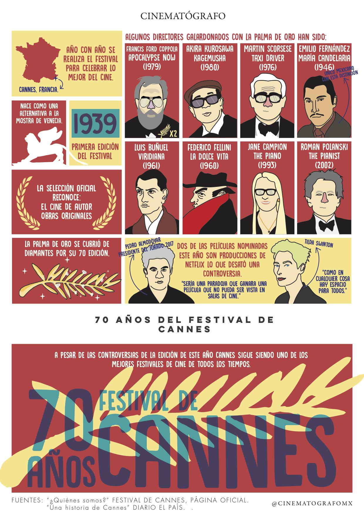 70 años del Festival de Cannes