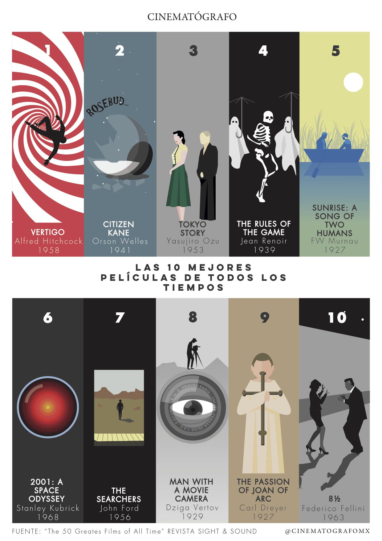 Las10mejorespelículas,Sight_&_Sound.