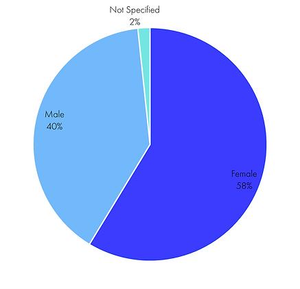 TAB Client Gender.png