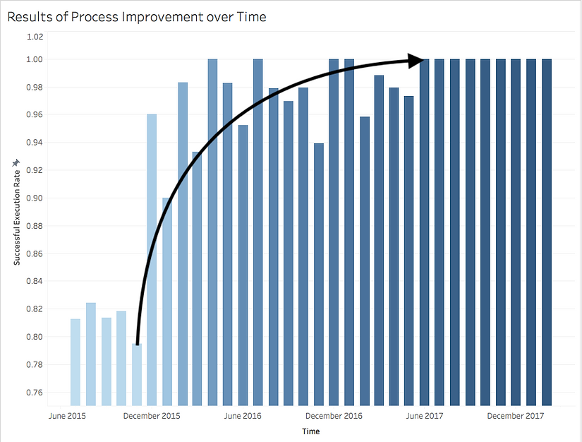 Process Improvement Results.png