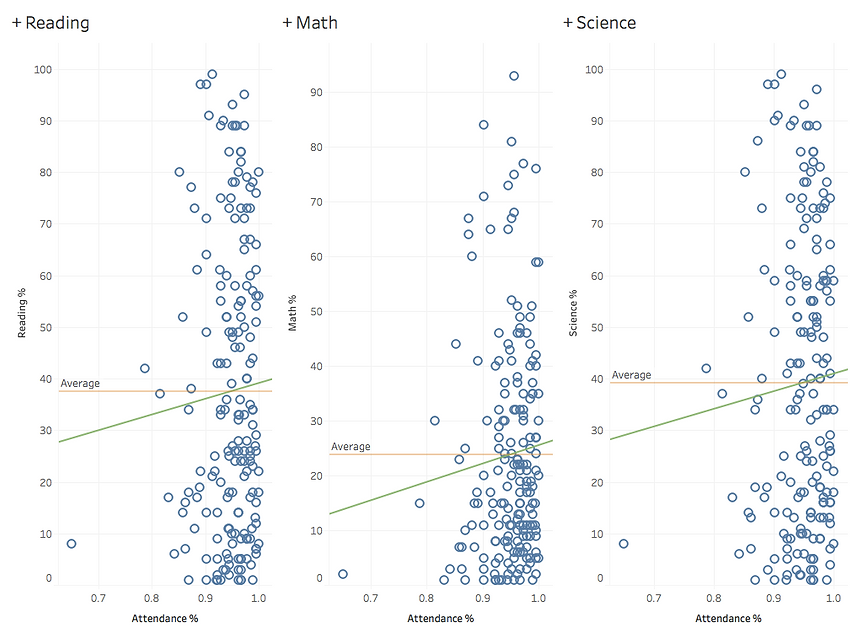 Academics and Attendance Relationship.pn