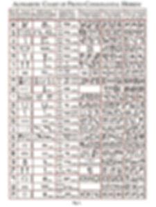 complete world's oldest alphabet - 1 & 2