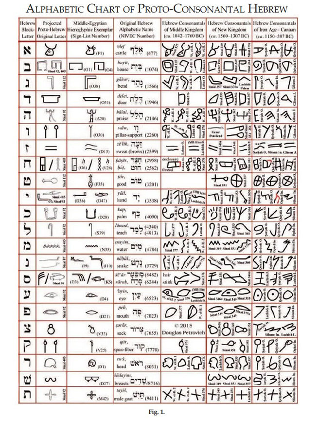 complete world's oldest alphabet - 1 & 2