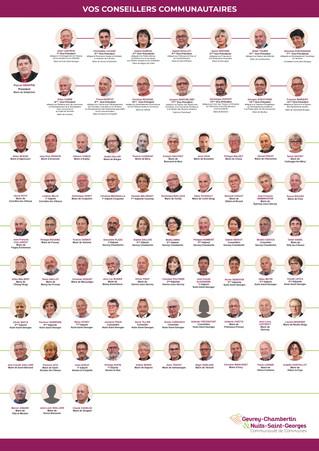 Tous les élus communautaires