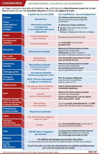 Déconfinement : le plan du Gouvernement