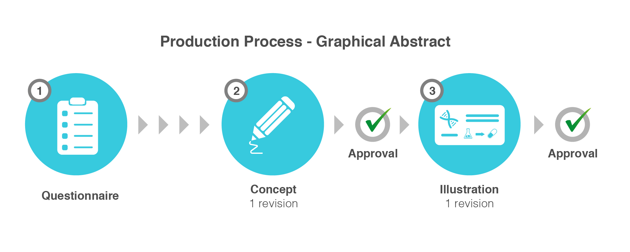 Graphical Abstract Production Process