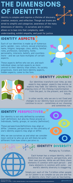 The Dimensions of Identity