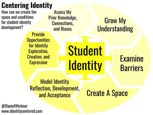 Centering Identity
