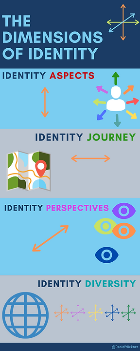 Copy of Dimensions of Identity.png