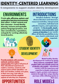 Identity-Centered Learning: 4 Components