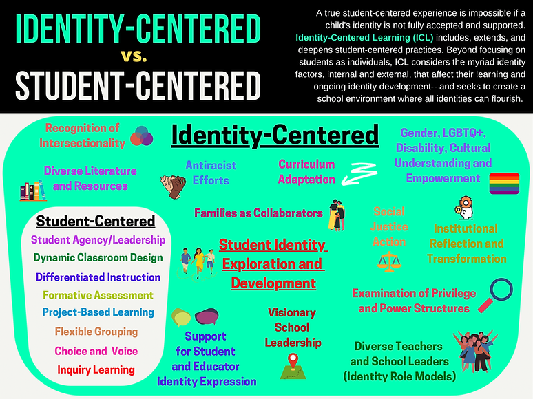 Identity-Centered vs Student Centered-1.