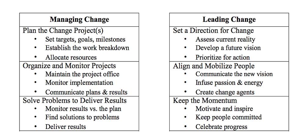 Managing change vs Leading change
