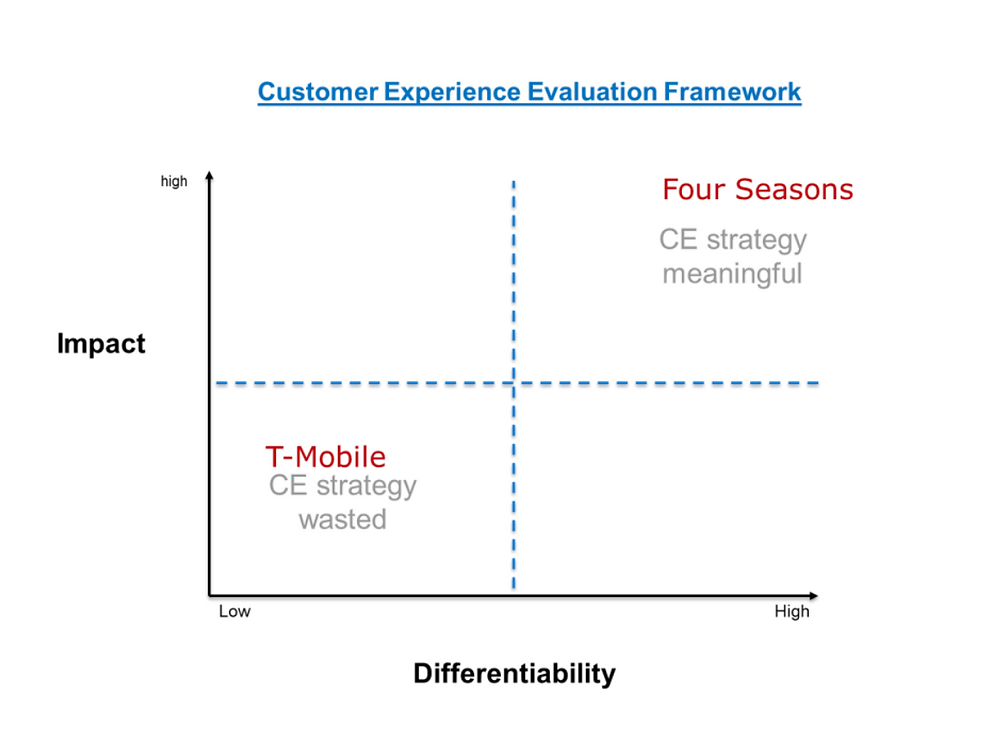 Consulting Customer Experience Framework, Graphics showing a customer experience evaluation.