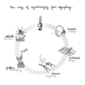 Method Oktave - Manuscrit avec titre.jpg