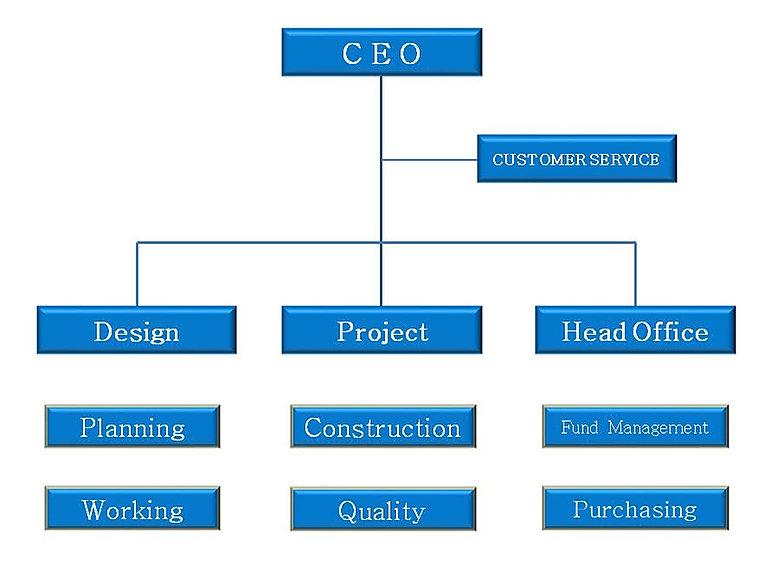 organization chart1.JPG