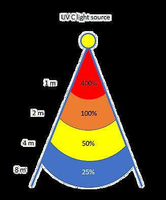 Wirkungsgrad von UV C-Strahlung