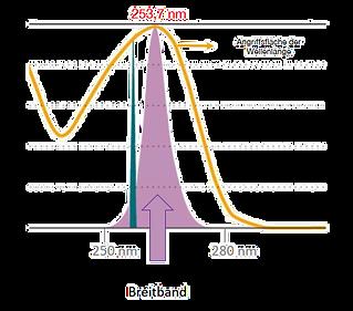 Breitband-Desinfektion durch UV C-Strahlung