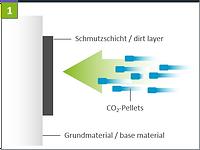 Trockeneisreinigung Effekt 1