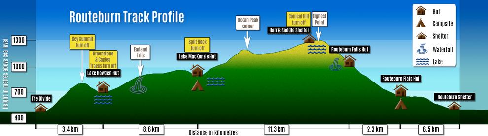Routeburn Track Guide