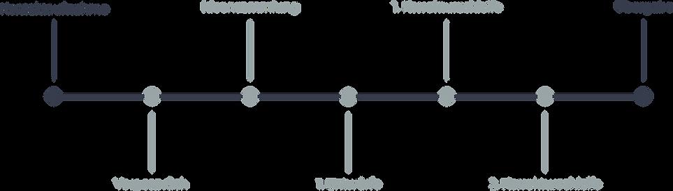 Zeistrahl Ablauf Unikaat Kommunikation & Design