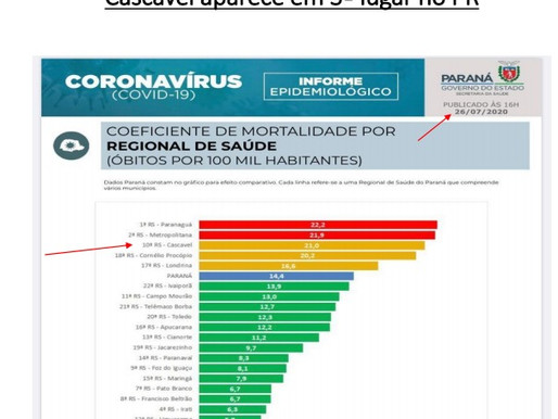 Secretaria de Saúde destaca o menor crescimento de casos confirmados de Covid-19