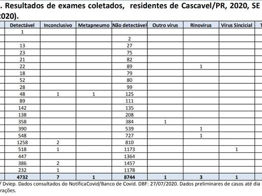 Covid-19: Boletim Semanal confirma redução de novos casos positivos em Cascavel