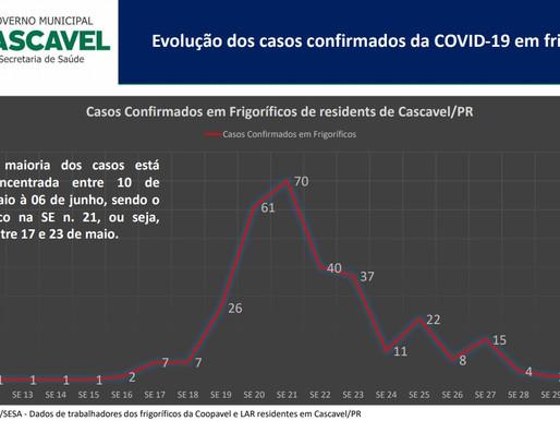 Ações da Saúde contribuem para a redução de novos casos de Covid-19 em frigoríficos