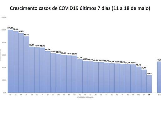 Paraná tem menor taxa de crescimento da Covid-19 do Brasil